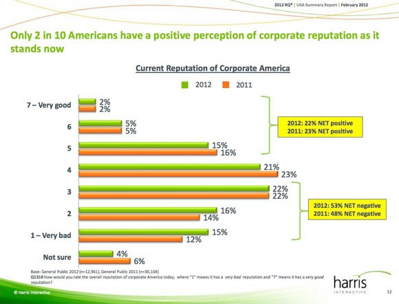 The 2012 Harris Poll Annual RQ Public Summary Report: corporate overview