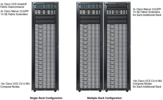 Cisco UCS Greenplum Hadoop stack