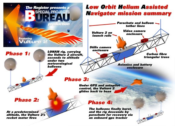A graphic guide to the phases of our LOHAN mission