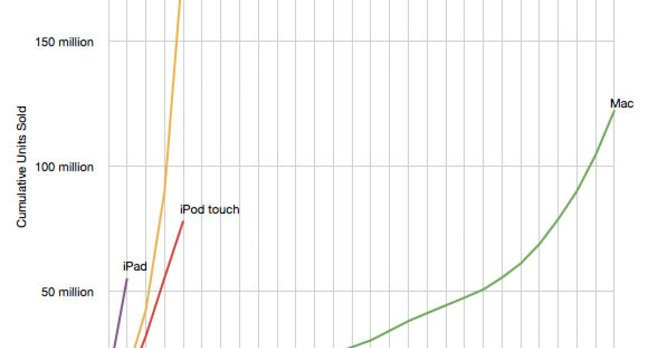 Relative yearly sales statistics for Apple's Mac versus its iOS products