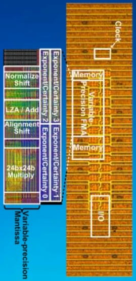Intel's variable precision floating point unit