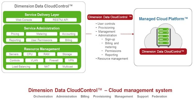 Dimension Data CloudControl