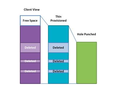 SNIA NFS chart