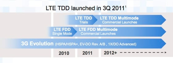 LTE FDD and TDD