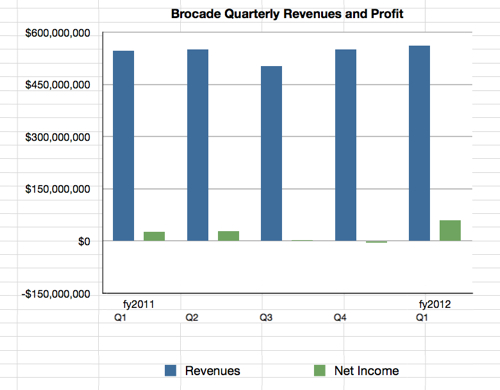 Brocade quarterly numbers