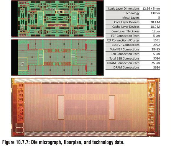 Slide from ISSCC Paper, 'Centip3De: A 3930DMIPS/W Configurable Near-Threshold 3D Stacked System with 64 ARM Cortex-M3 Cores'