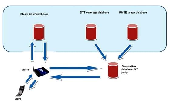 White Space geo-database model