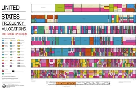 US spectrum map