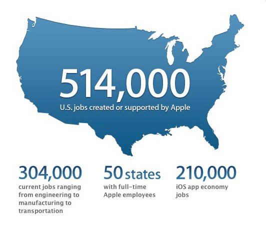 Illustration from Apple's 'Creating jobs through innovation' page