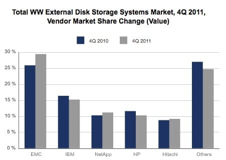IDC Q4 2011 Storage Tracker