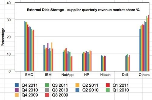 IDC Storage tracker Q4 2012 external disk