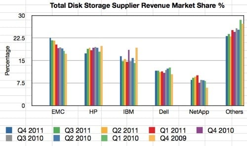 IDC total disk storage quarterly revenue market share
