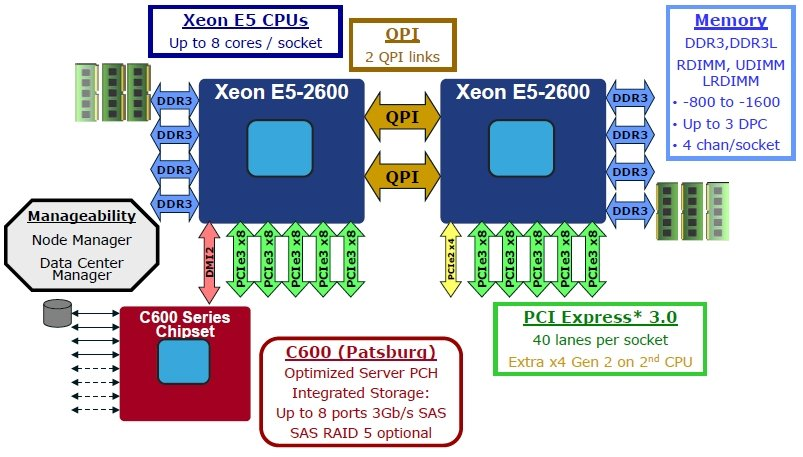 Intel Romley platform diagram