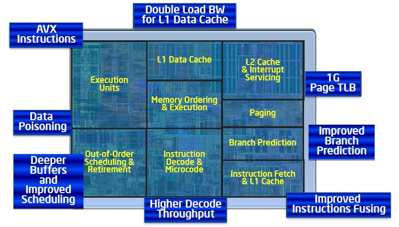 Intel Xeon E5-2600 core