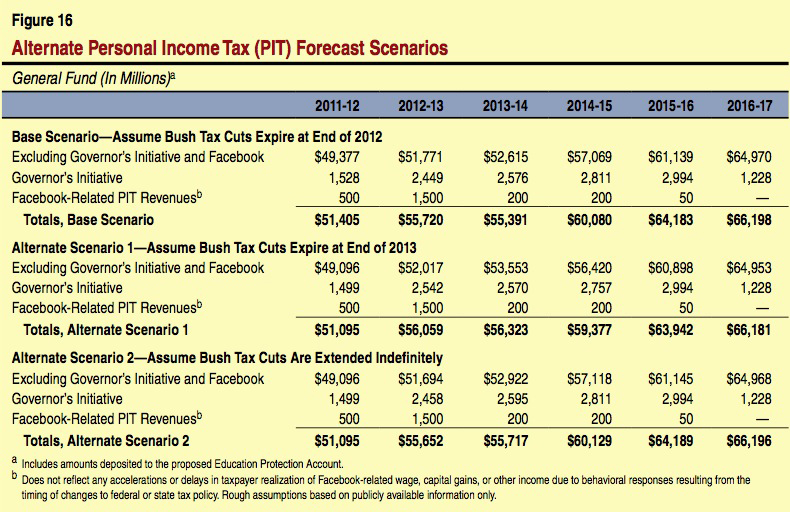 Personal tax in ipo