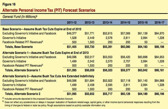 Facebook's IPO impact on California's personal income tax revenues