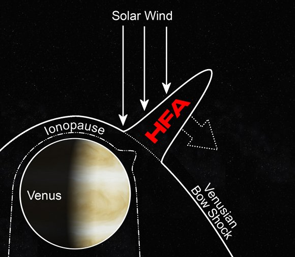 How Venus explodes the solar winds off its ionosphere
