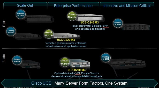 Cisco Server roadmap 2011