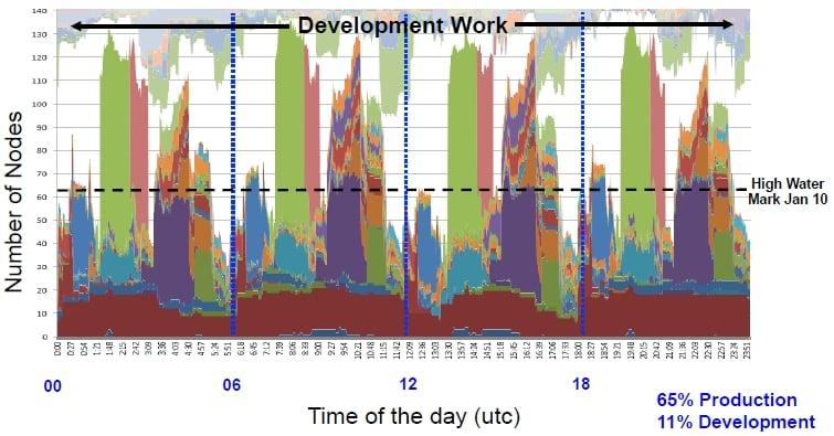 NOAA NCEP Sep 2011 workload
