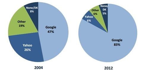 Google dominating search engine rankings