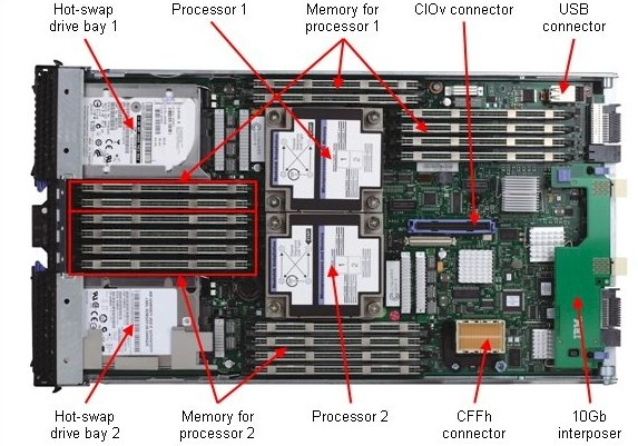 IBM BladeCenter HS23 blade server internals