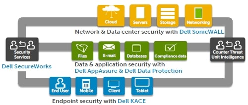Dell security portfolio