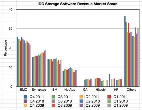 IDC Quarterly Storage SW Tracker Q4 2011