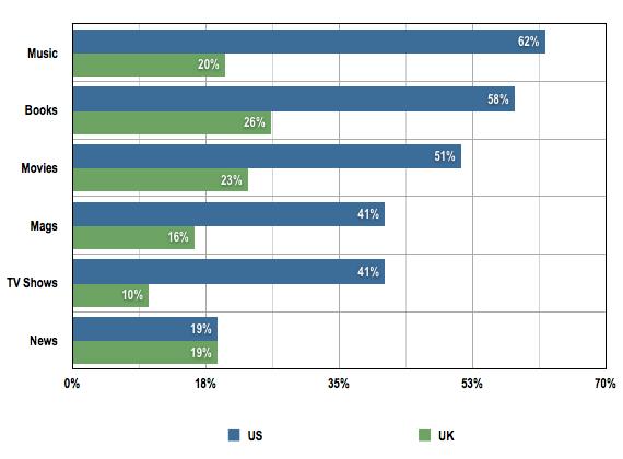 Nielsen US vs US digital content purchasing