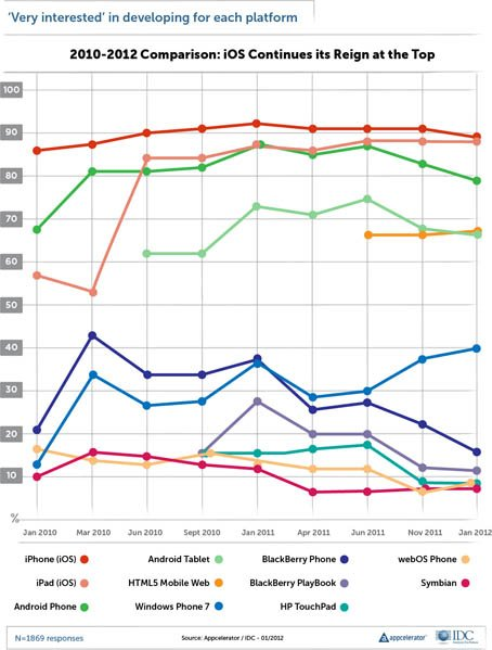 History of developer interest in specific mobile platforms, January 2010 through January 2012