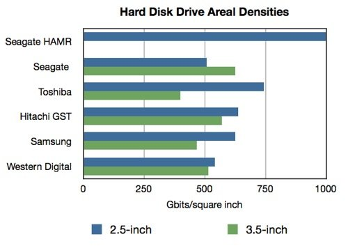 HDD areal densities