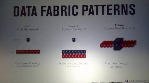Continuuity big data spectrum