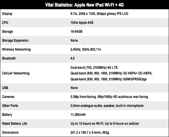 Apple New iPad 4G specs