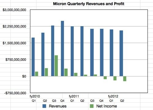 Micron Results Q2 fy2012