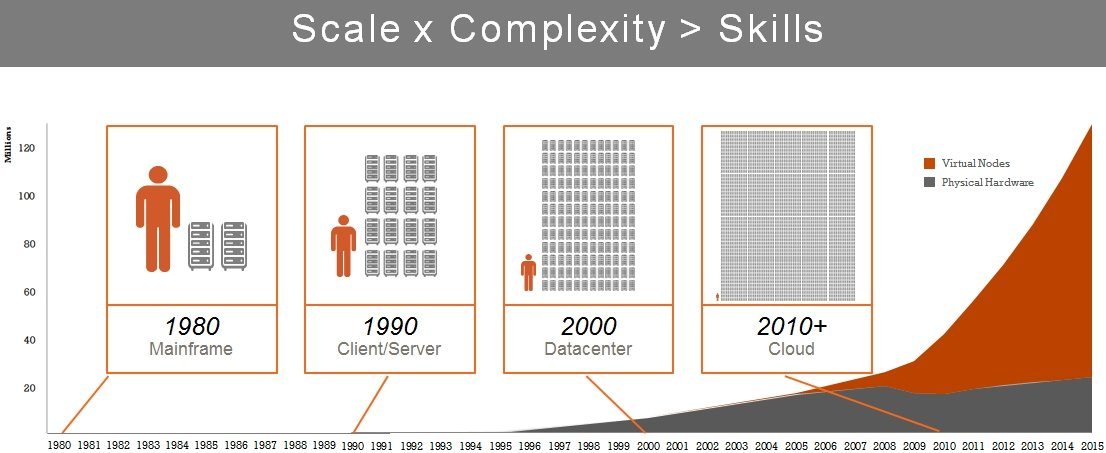 Opscode server complexity over time