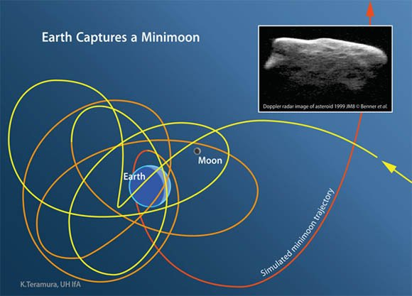 The trajectory of a 'minimoon' temporarily captured by the Earth's gravitational field
