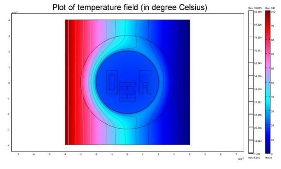 Heat 'cloak' concept. Credit: Sebastien Guenneau, Institut Fresnel, CNRS/AMU