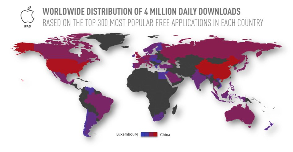China passes the US in free iPad app downloads • The Register