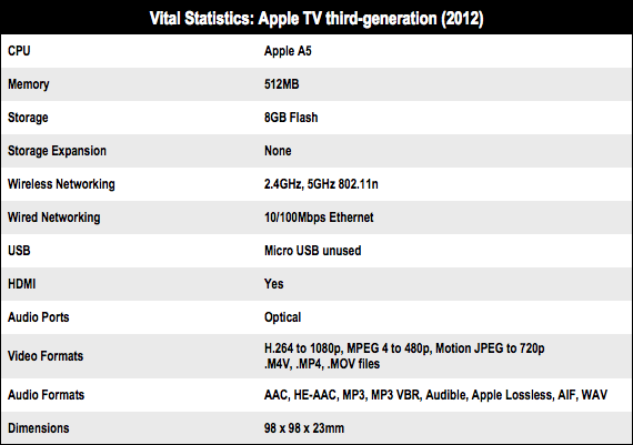 3G Apple TV Specs