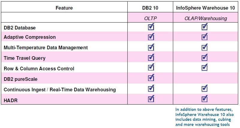 IBM DB2 10 versus InfoSphere Warehouse 10