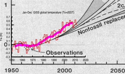 Temperature-projection chart from 1981's 'Climate Impact of Increasing Atmospheric Carbon Dioxide', overlain with actual temperature readings from the GISS Land-Ocean Temperature Index
