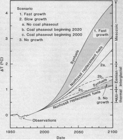 Temperature-projection chart from 1981's 'Climate Impact of Increasing Atmospheric Carbon Dioxide' paper