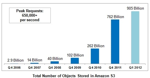 Amazon AWS S3 Q4 data