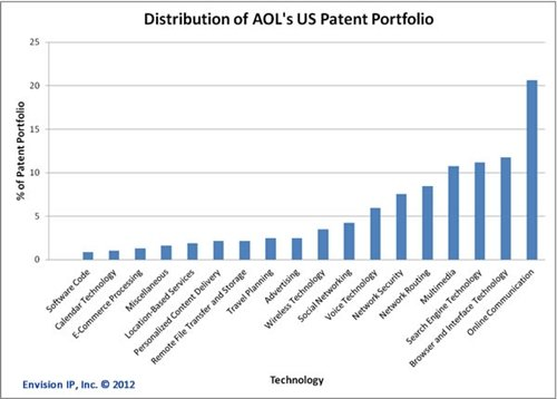 AOL patent graph