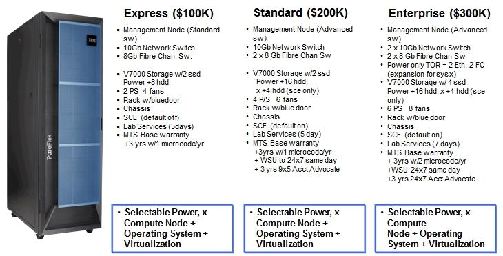 IBM PureFlex system configurations