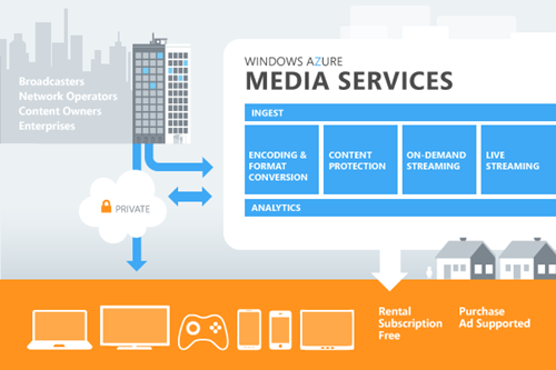 Azure Media Services