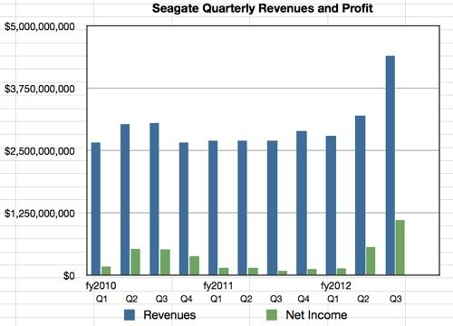 Seagate financials to Q3 fy2012