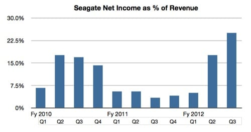 SEagate profit percentage