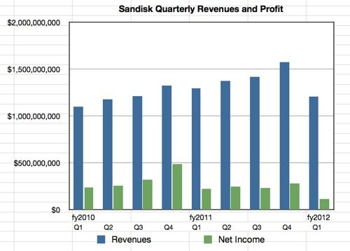 Sandisk quarterly financials