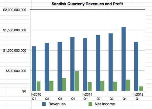 Sandisk quarterly financials