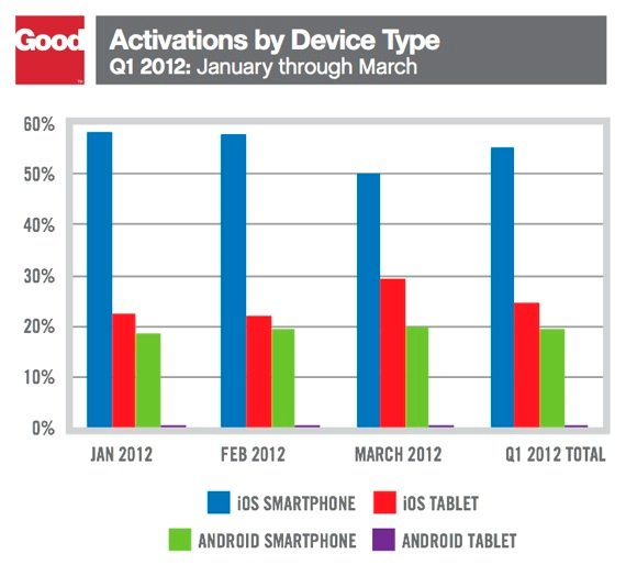 Good Technology device activations Q1 2012